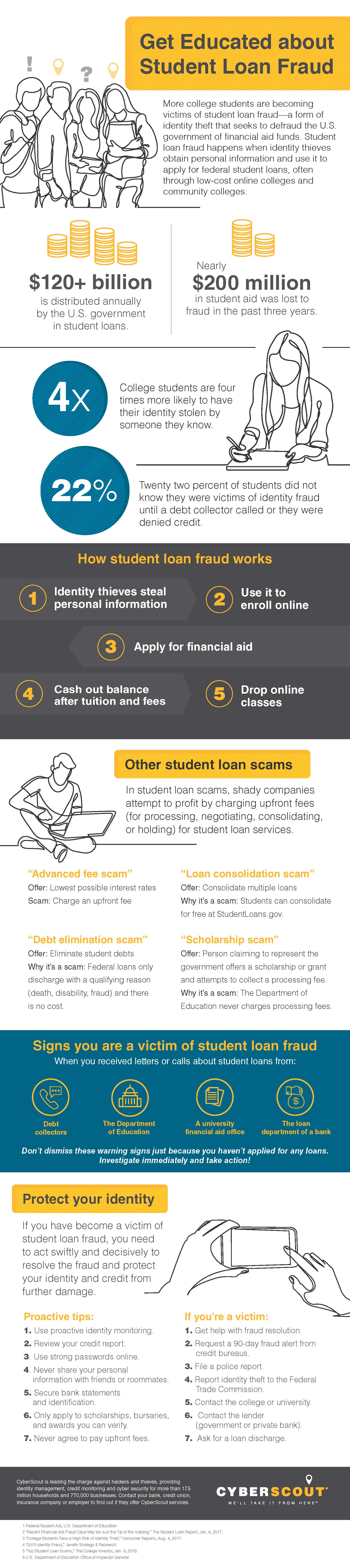 Do you know the signs of student loan fraud?